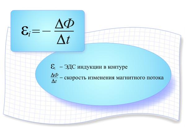 Закон ЭДС индукции