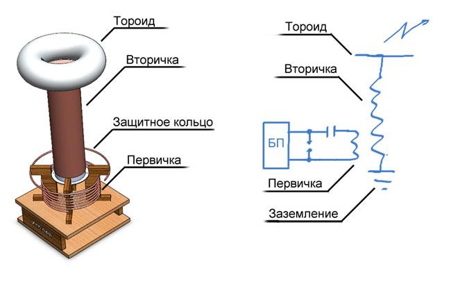 Схема тороидальной катушки Тесла