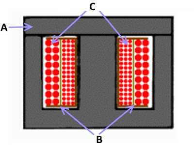 Конструкция импульсного трансформатора в броневом исполнении