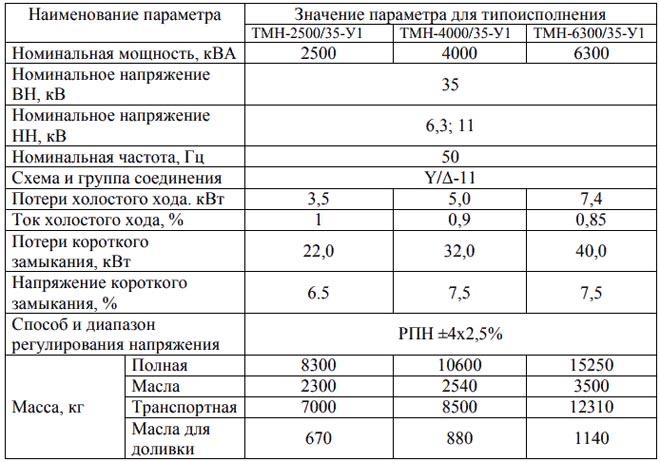 Характеристики трансформаторп тмн