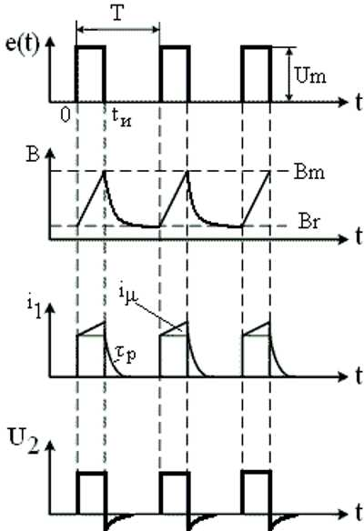 Временная диаграмма иллюстрирующая работу импульсного трансформатора